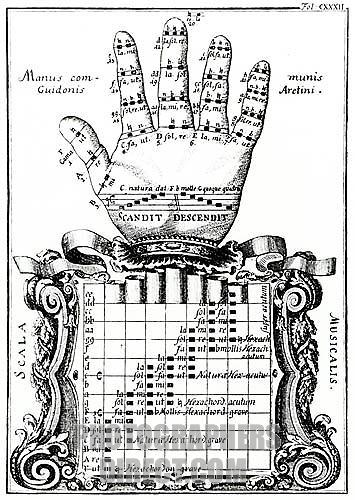 The Guidonian hand - Guido of Arezzos device for showing the notes of the scale ( Italian theorist , music teacher and Benedictine monk , b c . 991-d after 1033 ) . The dotted line shows the order in which the notes are to be read .